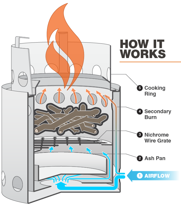 Solo Stove System